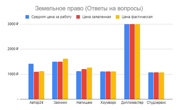 Сравнение цен на работу по земельному праву в различных сервисах заказа студенческих работ.