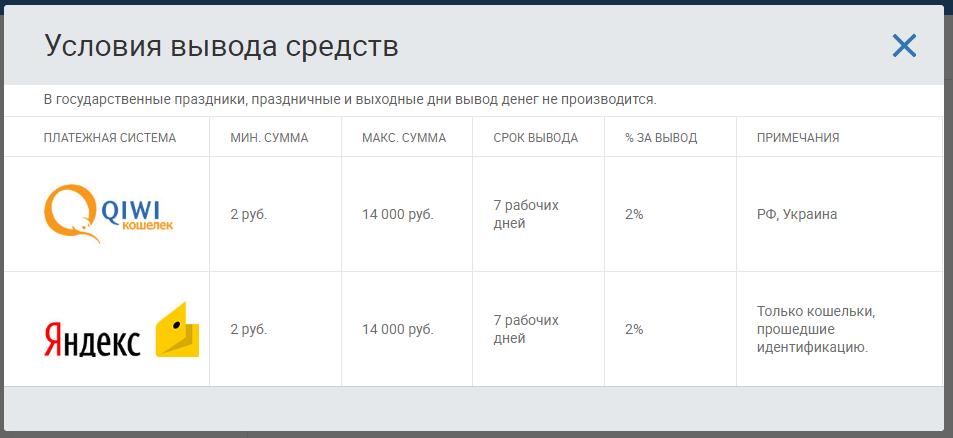 Условия вывода средств из системы в сервисе «Напишем».