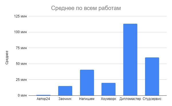 Средняя скорость первой реакции в различных сервисах заказа студенческих работ.